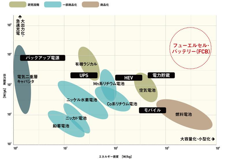すべての講義 体積 問題 : 蓄電・燃料電池 | UTokyo Research