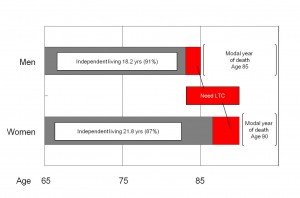 Independent living after age 65: men 20 yrs, women 25 yrs