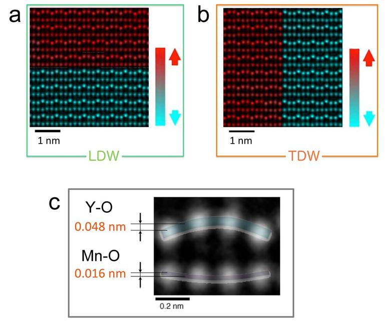 Atomic-scale characterization of electromagnetic structure