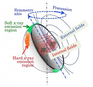 An illustration of magnetic-field configuration of a magnetar. Dark blue curves indicate dipolar magnetic field lines that are externally observable, while red curves indicate toroidal field lines confined within the star. The dark-blue and red field lines cause oblate and prolate deformation, respectively. Possible regions of the soft and hard X-ray emission are indicated in green and orange, respectively.