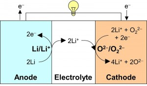 Schematic representation of the new battery system operating on a redox reaction between oxide and peroxide. Redox reaction between lithium oxide and lithium peroxide takes place at the cathode, while redox reaction of metallic lithium takes place at the anode.