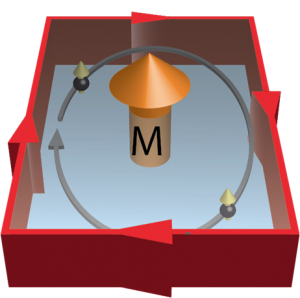 Magnetic topological insulators can host the quantum Hall effect in absence of a magnetic field, where a current flow emerges without any energy loss at the edge of the sample.