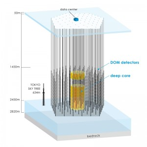 Figure 4: The IceCube neutrino observatory. Because neutrinos with their high penetrating power interact negligibly with matter, it is necessary to provide as large a target as possible for incoming neutrinos. IceCube, which boasts the world's largest target, embedded in one cubic kilometer of natural ice, is a powerful observatory capable of detecting the few high energy neutrinos that arrive. (c) 2014 University of Tokyo.