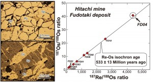 epresentative photomicrographs (left) and Re-Os isochron (right, a regression line of 187Re/188Os and 187Os/188Os ratios) of the Hitachi deposit. The Re-Os isochron age of the Hitachi-Fudotaki deposit was calculated to be 533 ± 13 Ma and the Hitachi deposit is classified as the oldest ore deposit in Japan.
