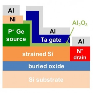 Cross sectional structure of tunnel FETs, reported in this study. Here, heavily-doped p-type Ge (Germanium) is formed on strained-Si channels and the Aluminum Oxide (Al2O3) gate insulator and Tantalum (Ta) gate electrode are formed on strained-Si channels with highly-doped n-type drain regions. Nickel (Ni) contact electrodes are deposited on the Ge sources. These electrodes have aluminum contact electrodes. Buried oxides are formed between Si substrates and strained-Si channels. Application of gate voltage makes the surface layer of strained-Si with n-type high-carrier concentration, allowing to tunneling current in this surface region.