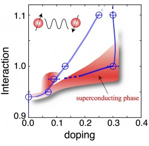 Phase diagram of theoretical model for iron-based superconductos.