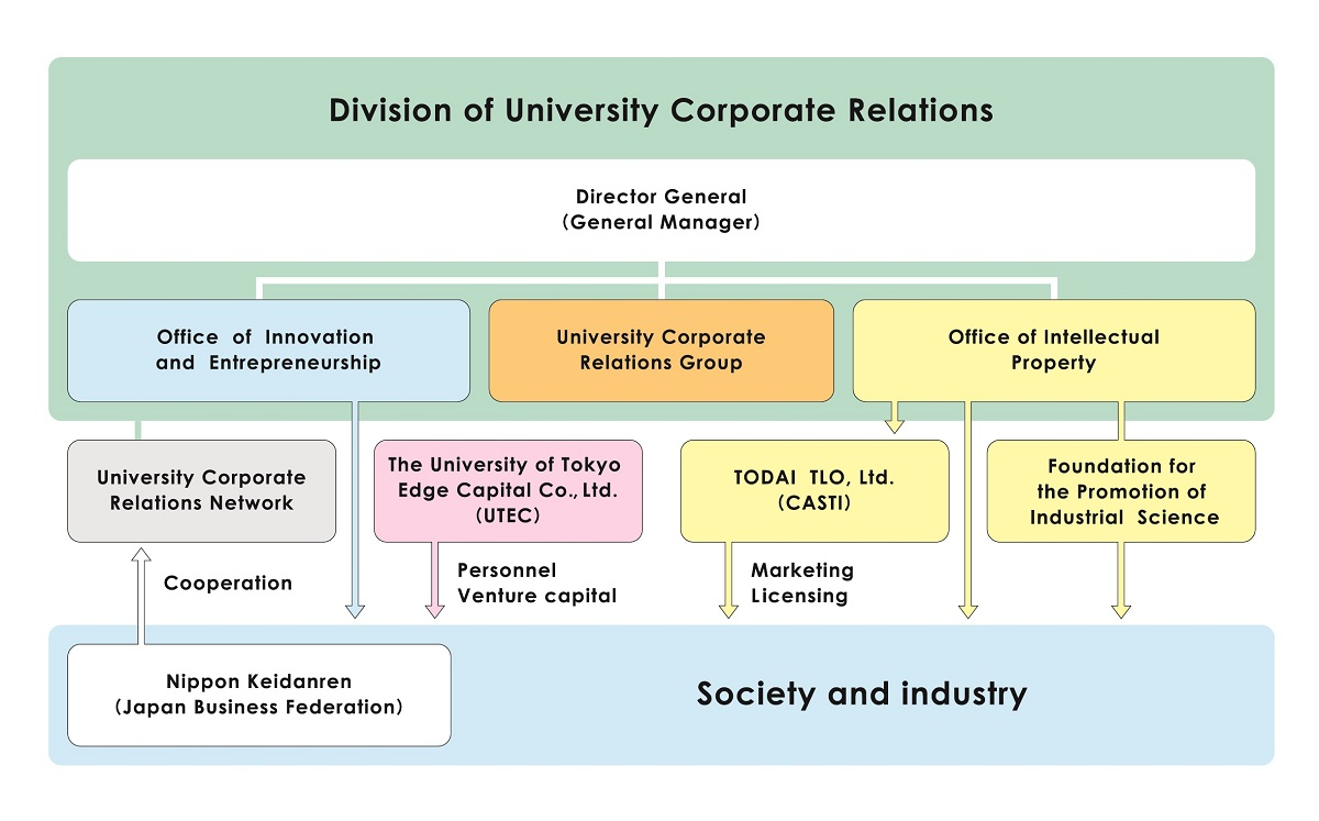 Fig. 4: The organization of DUCR and its related entities: DUCR has a particularly close relationship with the University of Tokyo Edge Capital (UTEC), and Todai Technology Licensing Organization (Todai TLO), forming a tripartite core.
