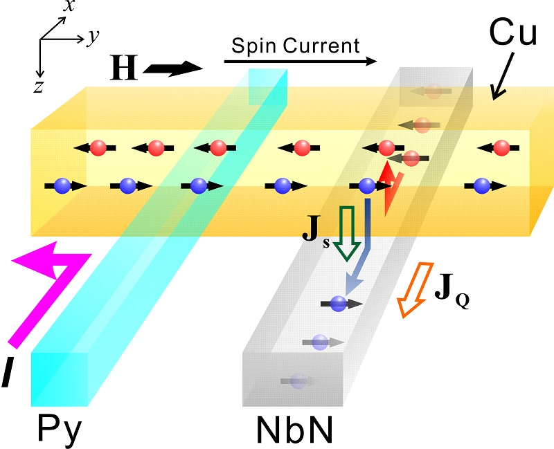 © 2015 Taro Wakamura.Spin injection current (I) between the ferromagnet (Py) and nonmagnet (copper: Cu) generates pure spin currents (JS) in the copper. Pure spin currents flow through the copper into a superconductor (niobium nitride: NbN), and are converted into charge currents (JQ) via the SHE inside the niobium nitride.