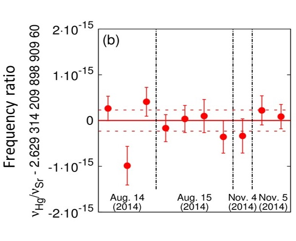 © 2015 Hidetoshi Katori.Measured frequency ratio between mercury and cryo-strontium clocks. The ratio measurements carried out with a 3-month interval, where the solid red line and dashed red lines show the weighted mean and the total uncertainty of 8x10-17.