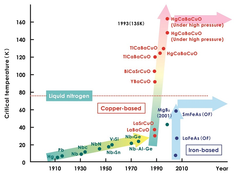 Figure 1: The revolution in superconducting transition temperatures<br>Superconductivity that occurs via a completely new mechanism was discovered in copper oxide compounds, and the critical temperature—the lowest temperature at which superconductivity is manifested—was raised dramatically. © 2015 The University of Tokyo.