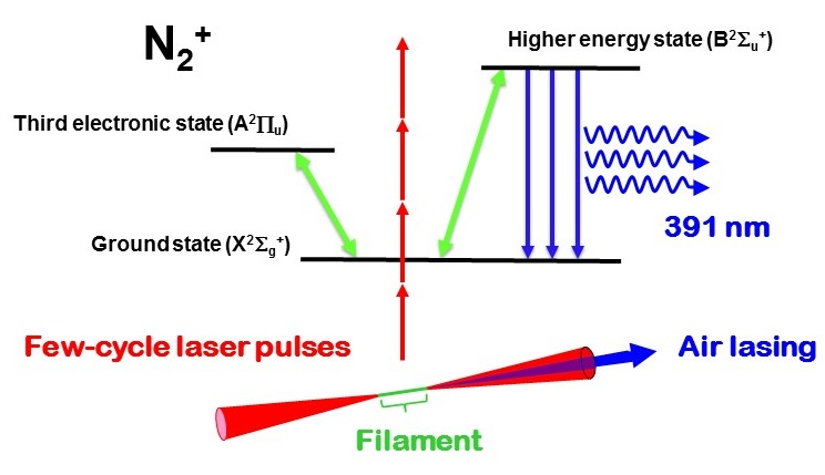© 2015 Kaoru Yamanouchi.Schematic image of laser filament generated by focusing few-cycle laser pulses and the mechanism of the lasing action in air in which three electron states are involved.