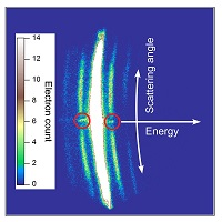 Probing light-dressed atoms with electrons