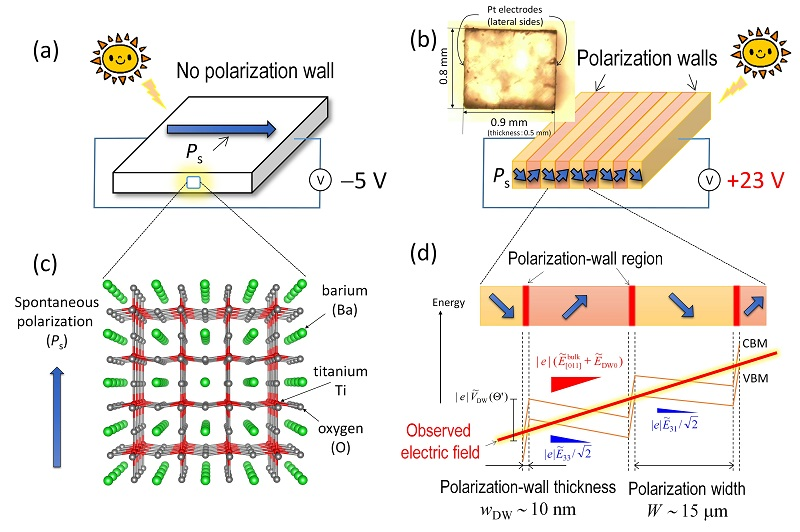 © 2015 Yuji Noguchi.Ferroelectrics with no walls (a) generate 5 volts while those with polarization walls (b) deliver a high voltage of +23 volts. The polarization walls originating from spontaneous polarization in ferroelectrics (c) are demonstrated to have a photovoltaic effect 8000 times as high as the inside of a crystal (d).