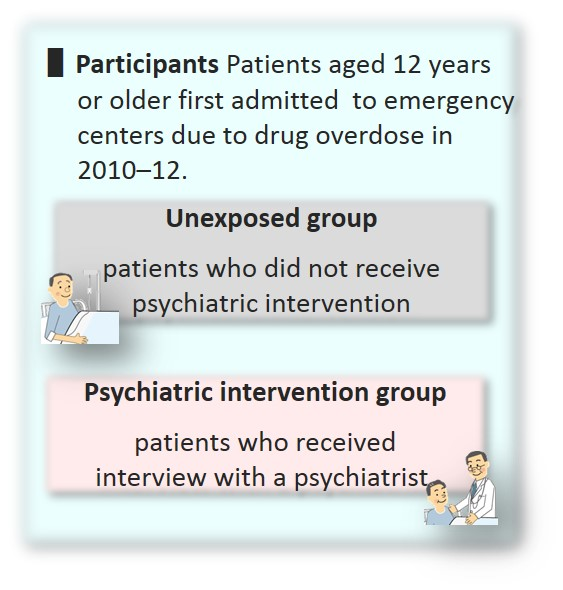 © 2015 Akiko Kanehara.Data regarding patients who received psychiatric intervention and those who did not were extracted from the data registered in the database.