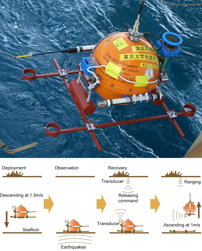 Figure 3:The current model of pop-up ocean-bottom seismometer. Upper panel. The diameter of the pressure-resistant sphere is about 50 cm. A ballast weight is fitted to the bottom of the sphere to make it sink. At the start of development, data was collected by analog recordings, but from the 1990s, digital recording techniques took over. Lower panel. The process from deployment to retrieval of an ocean-bottom seismometer. The seismometer is dropped from a ship on the surface, and begins its observations when it reaches the seabed. After the observations are complete, the ship returns to the location where it deployed the seismometer and emits an acoustic signal. The signal triggers the mechanism which releases the seismometer from the ballast, and it pops up to the surface. © 2016 Earthquake Research Institute, The University of Tokyo.