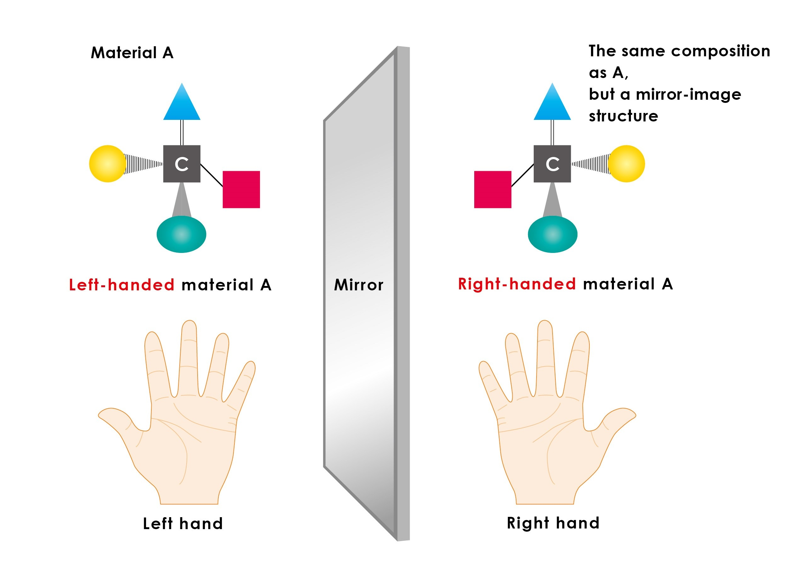 Figure 1: Left-handed and right-handed materials © The University of Tokyo.