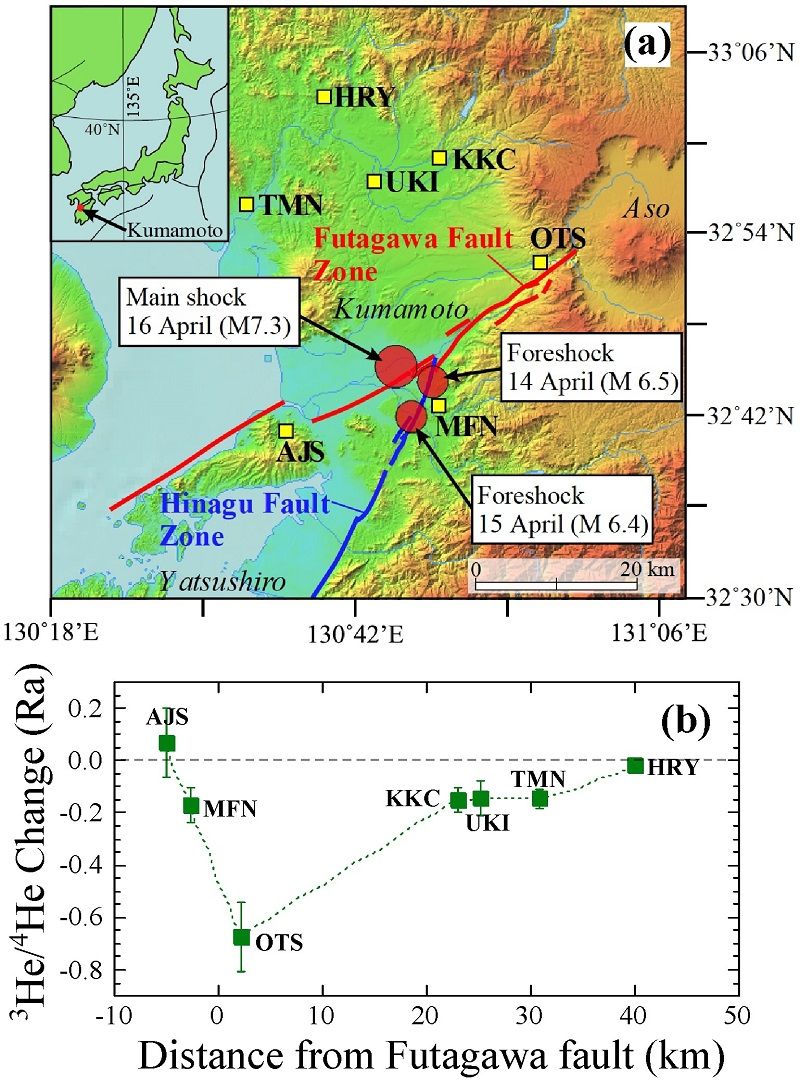 © 2016 Yuji Sano. (a) Yellow squares indicate sampling sites of deep groundwater in the Kumamoto region, and red circles denote epicenters of the 2016 Kumamoto earthquake and the Futagawa-Hinagu fault zones. (b) Relationship between the distance from the Futagawa fault zone to the sampling site and the change in helium isotopes: Decrease in helium isotopes is larger at sites closer to the fault.