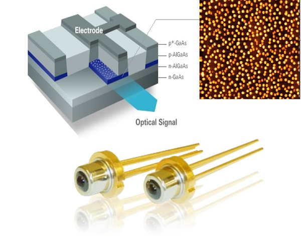 Figure 2: Cutaway schematic diagram and element of a quantum dot laser<br/> Quantum dot lasers achieve low power consumption by reducing the threshold current needed for laser oscillation. They hold promise of becoming the supreme semiconductor laser, surpassing conventional ones by possessing outstanding attributes, among them: a threshold current with superior temperature stability, eliminating the need for recalibrations to accommodate changes in the surrounding temperature; and superb modulation characteristics that can carry a larger volume of information.<br/> © 2016 The University of Tokyo.