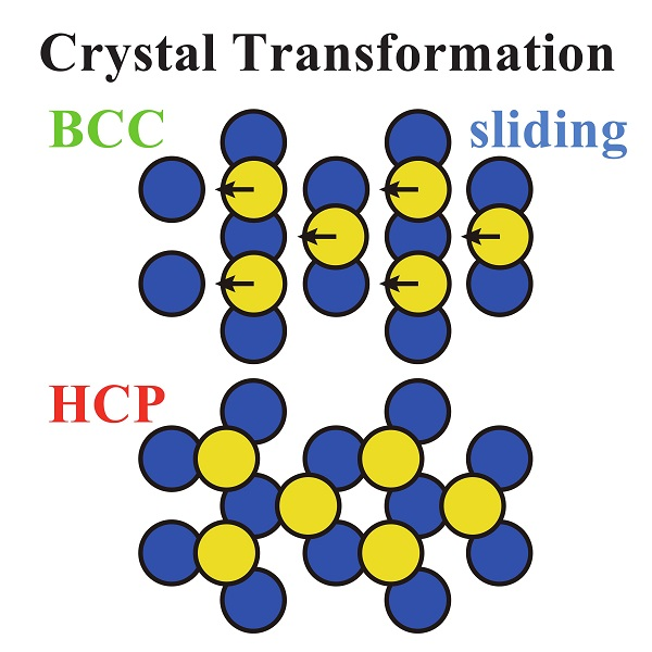 © 2017 Shunto Arai and Hajime Tanaka.The elementary process of the crystal-to-crystal transformation from BCC to HCP via sliding of a crystal plane.