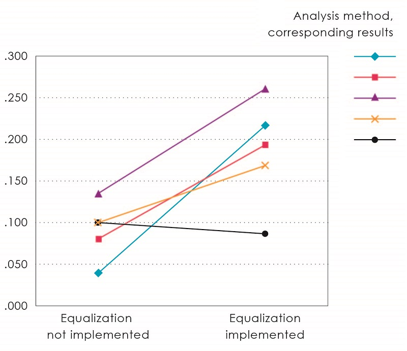 Figure 2: High school equalization policy and college matriculation ratesThe lefthand value indicates the influence of social class on college matriculation patterns for students who attended high schools where the equalization policy was not implemented, while the righthand value indicates the same for students who attended schools where the policy was put in place. Multiple different statistical analyses (represented by different-colored symbols and line segments) generally agree that the latter group showed a greater influence of social class in their matriculation patterns. © 2017 The University of Tokyo.