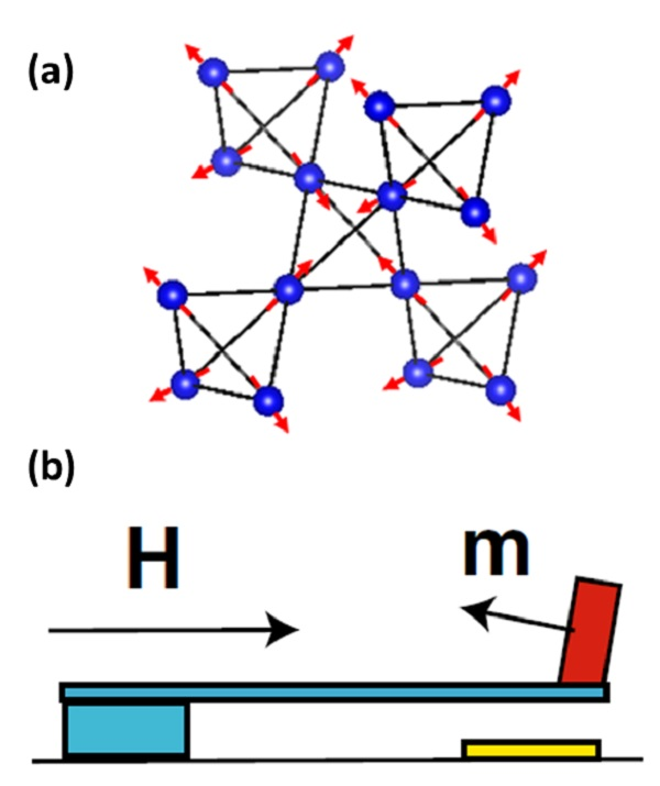 ©  2017 Tian Liang.All iridium spins on the pyrochlore lattice point either toward (all-in) or away from (all-out) the center of the tetrahedron when causing metal-insulator transition. Orthogonal magnetization is detected by measuring torque magnetism.