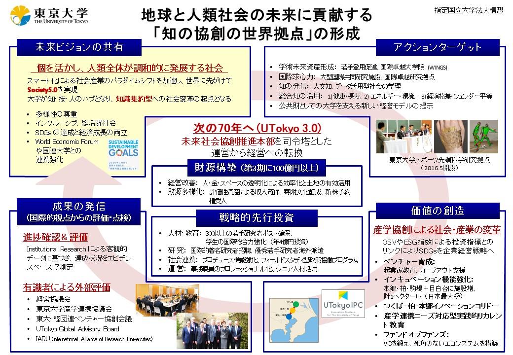 指定国立大学法人の指定について | 東京大学
