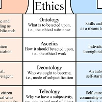 Ethics of teaching and learning