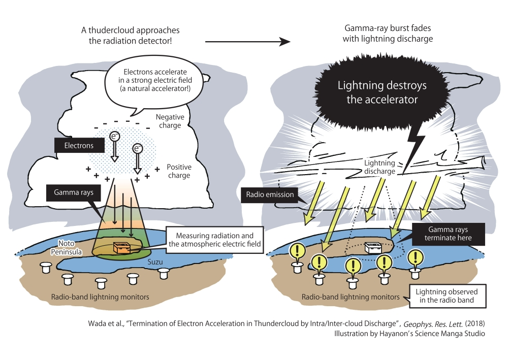 © 2018 Hayanon's Science Manga Studio. The image at left depicts a gamma-ray beam emitted from a thundercloud, while the image at right illustrates a lightning discharge destroying the beam's radiation source. An on-ground radiation monitor detects gamma rays produced by electron acceleration in a thundercloud when the cloud passes above Noto Peninsula, Ishikawa Prefecture, in central Japan. A lightning discharge destroys the electron-acceleration mechanism in the thundercloud, and terminates the gamma-ray emission.
