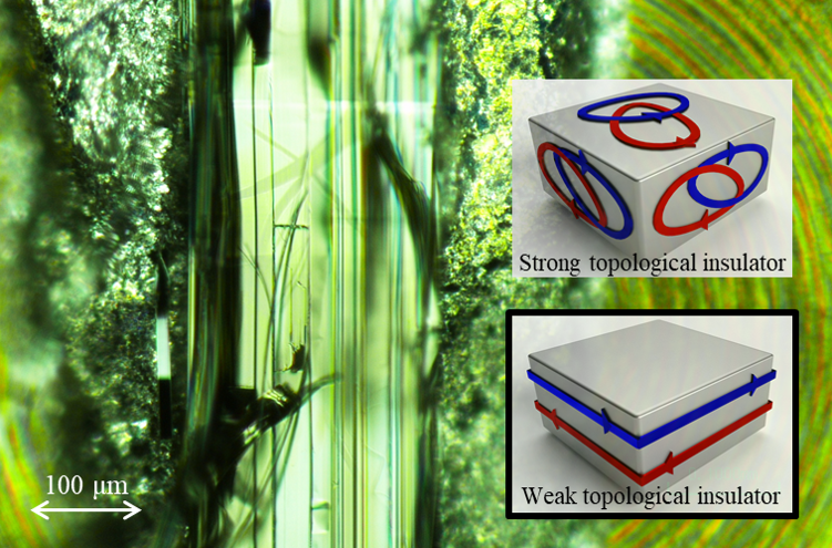 An abstract green background shows a micrscopic view of the crystal. On the right are two diagrams showing grey cuboid shapes, the upper features red and blue arrows going in multiple directions, the lower features red and blue arrows going around the grey box in a flat plane.