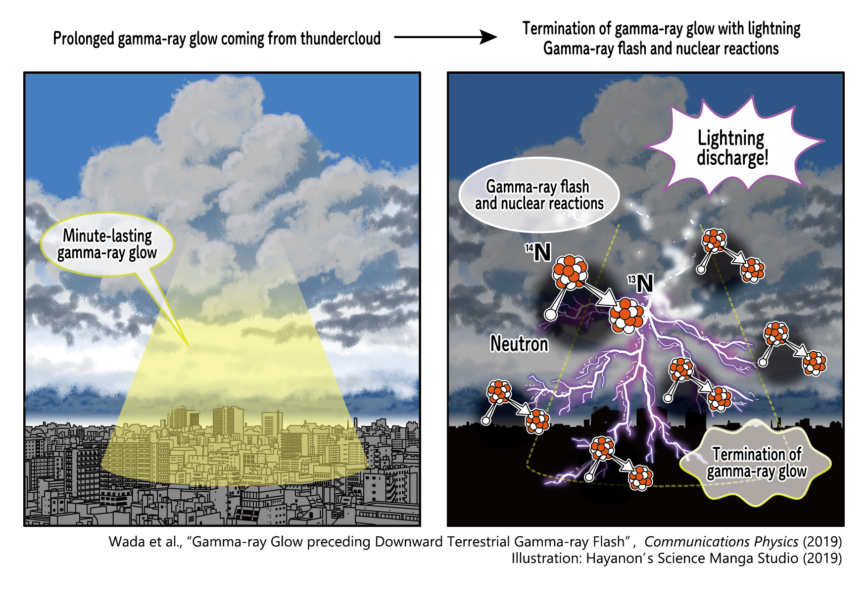 Graphic illustration showing a cloud over a city with a yellow emination coming from it (left). And some molecule models on top of a bolt of lightning (right).