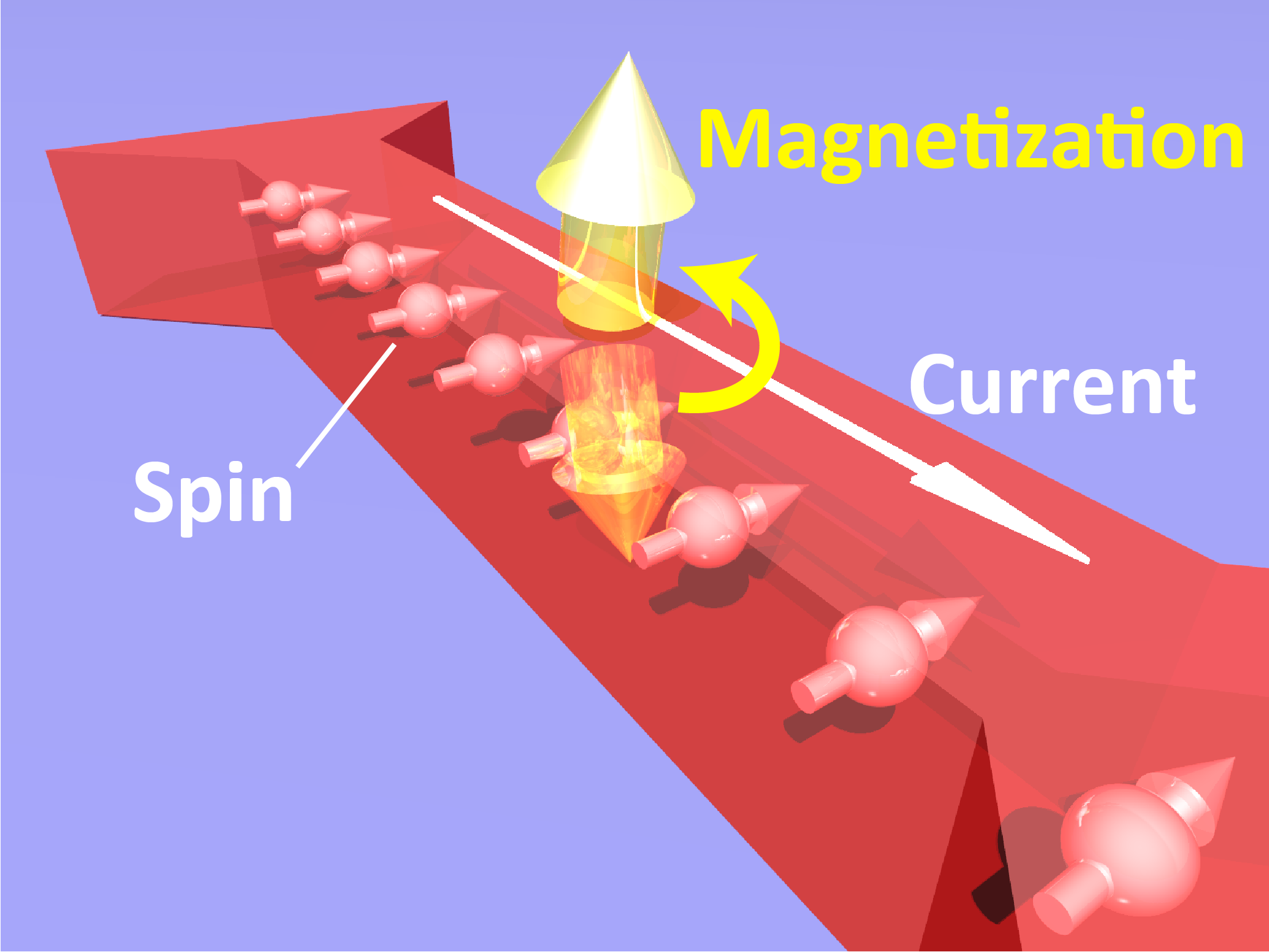A pale blue background. A red shape represents the research sample. Small arrows inside represent electron spins, they point in the same direction. A white arrow along the red shape represents the direction of current. Yellow arrows rotate around the red shape, these show the change in magnetization.