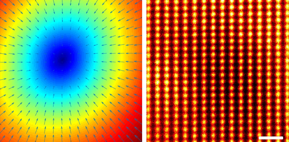 Two images. Left is a whirlpool of colour showing the magnetic field strength, in the centre is a dark patch. Right is an array of orange orbs on a dark background showing molecules in a sample.