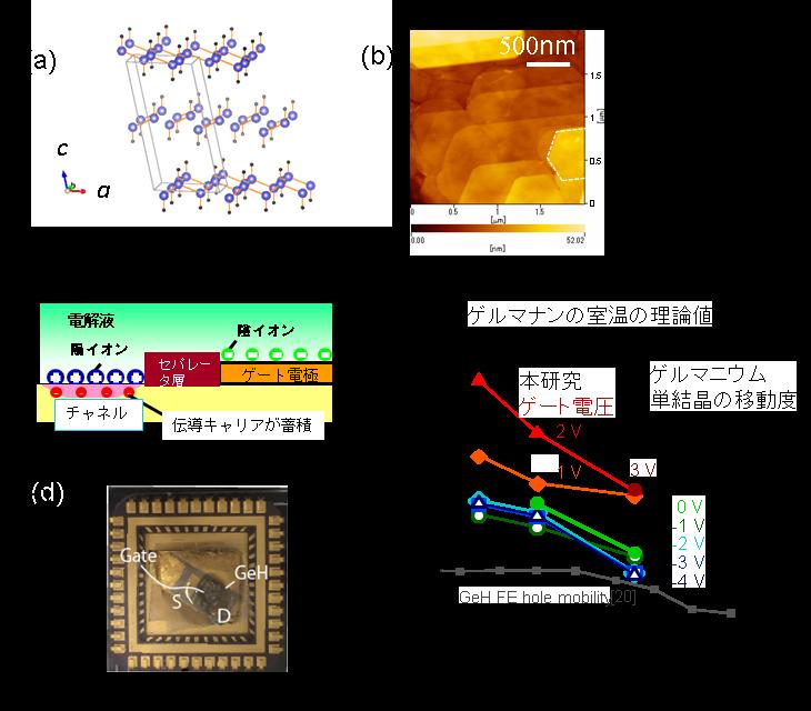 ゲルマナン単結晶薄膜を用いた電気二重層トランジスタの構造と特性