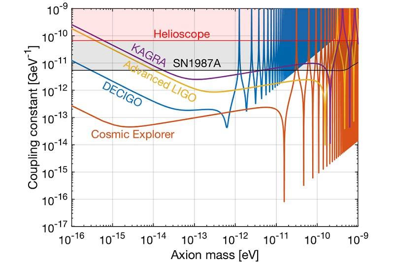 A research figure showing the color coded sensitivities of different gravitational wave detectors.