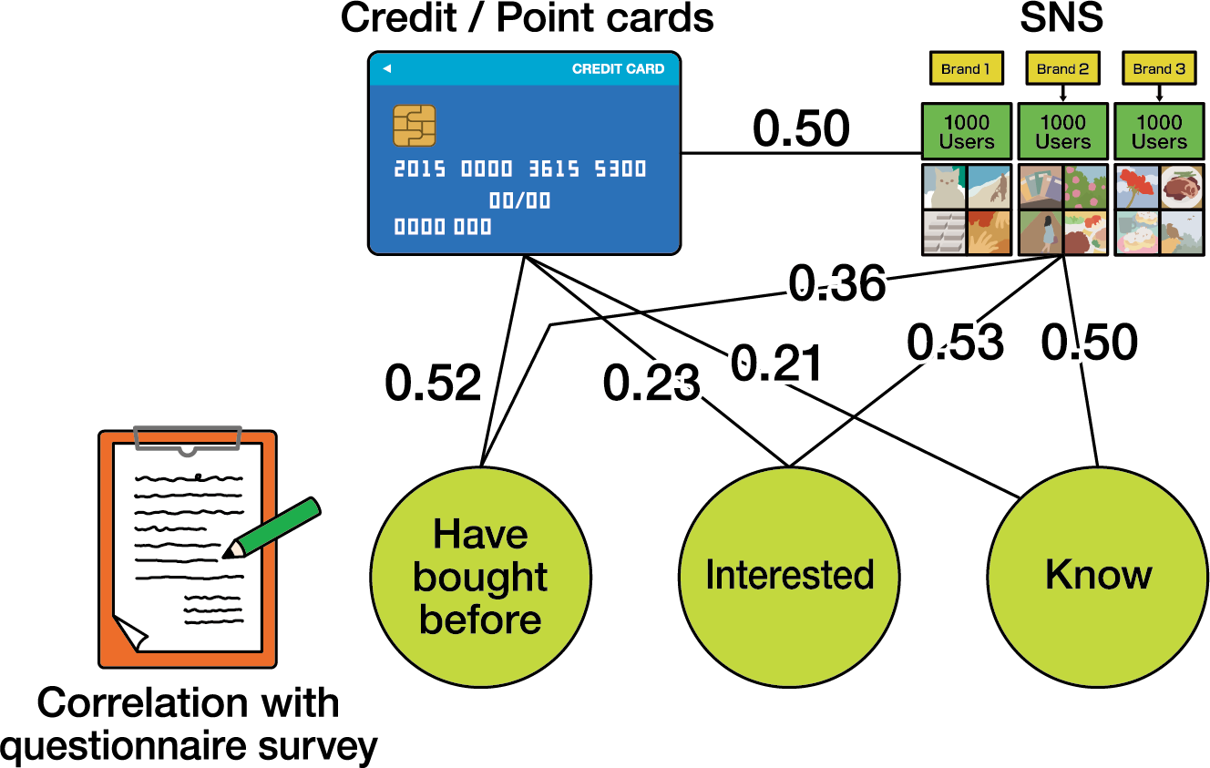 A large blue rectangle represents a credit card. Green circles represents user status. Colored icons show example items.