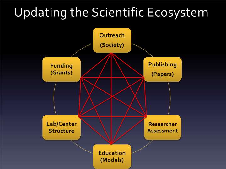 Updating the Scientific Ecosystem