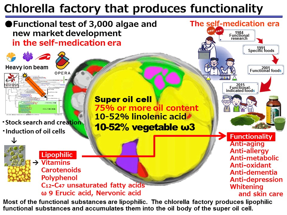 Chlorella factory that produces functionality