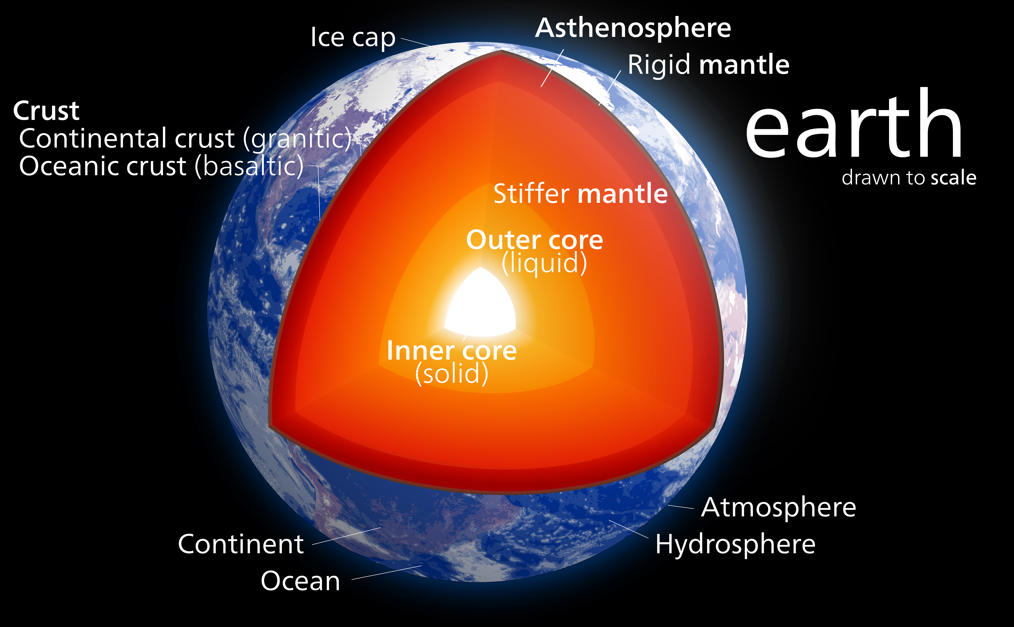 A cutaway diagram of the earth