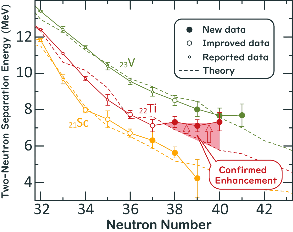 Research line graph with two-neutron separation energy on the Y-axis and neutron number on the X-axis.