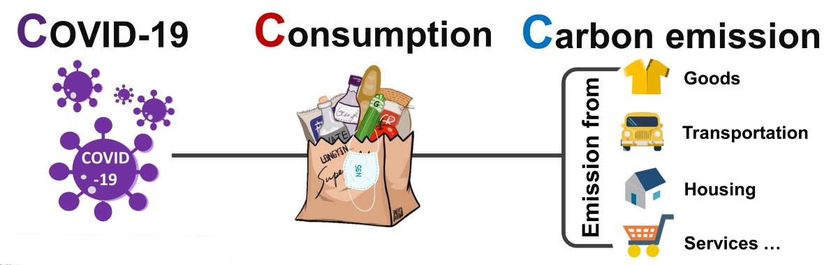 hábitos de consumo e as pegadas de carbono associadas das famílias japonesas