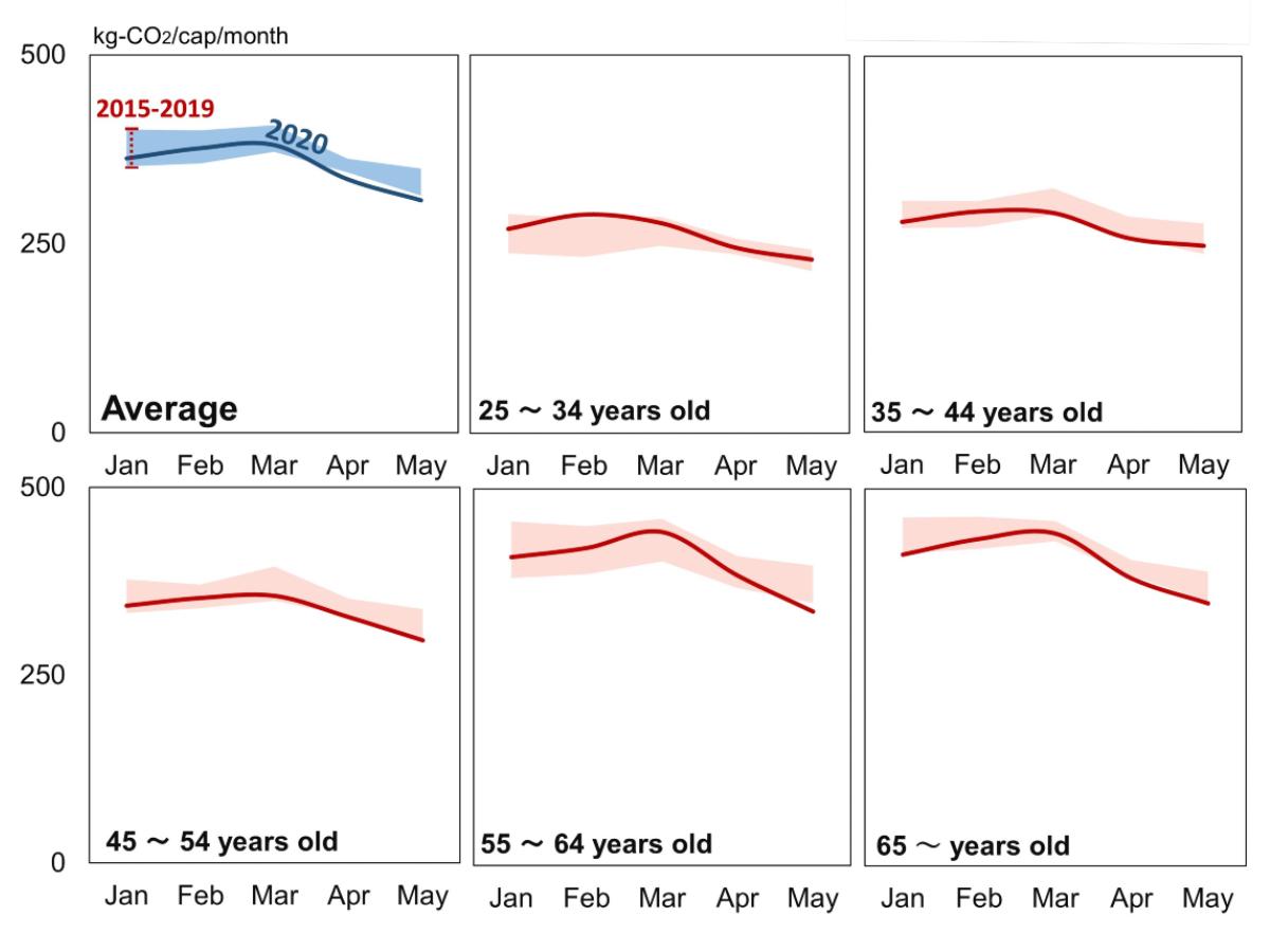 Japão - As pegadas de carbono de todos os grupos demográficos permaneceram dentro dos níveis observados durante os cinco anos anteriores